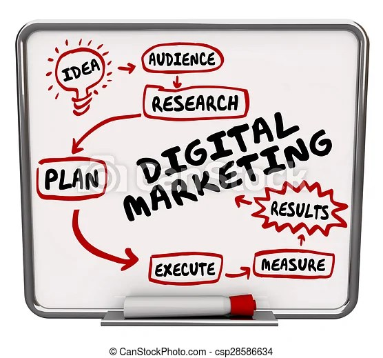 Drawings of Digital Marketing Diagram Workflow Advertising Plan - advertising plan
