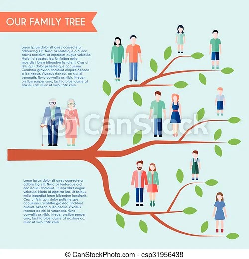 Flat family tree poster Flat style family poster with vectors
