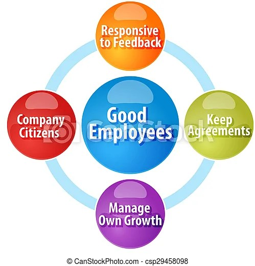 Good employees business diagram illustration Business strategy - good worker qualities