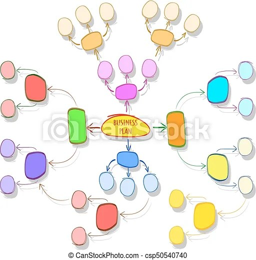 Hand drawn colorful vector business plan, mind mapping template
