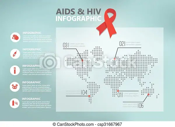 Hiv and aids infographics world aids day  Hiv and aids
