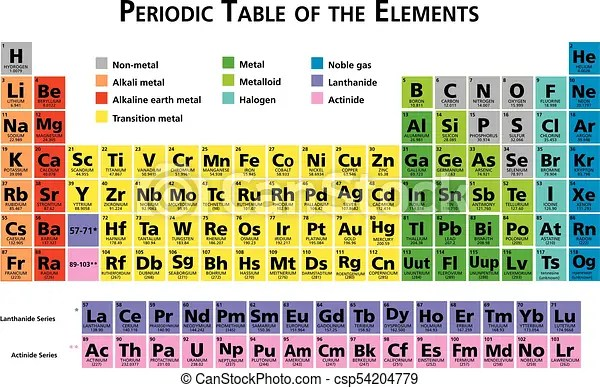 Mendeleev Periodic Table Of The Chemical Elements