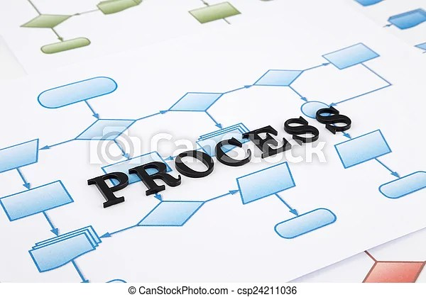 Process flow diagram  Word for process concept, black acrylic