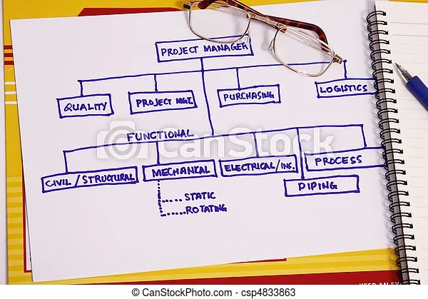 Project organization chart in the oil and gas industry stock photos - project organization chart