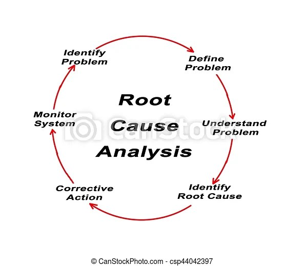 Root cause analysis - root cause analysis