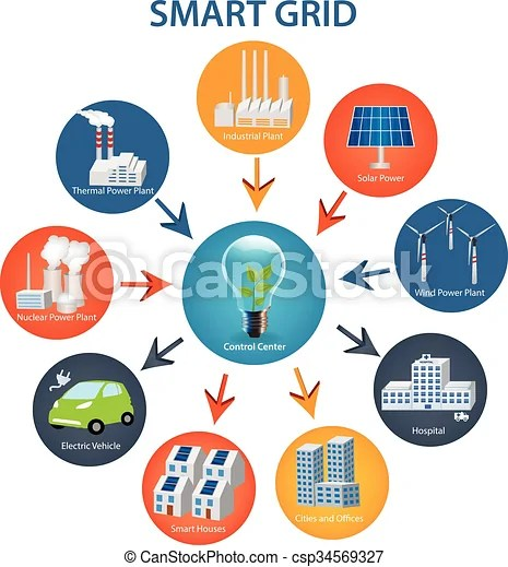 Smart grid concept industrial and smart grid devices in a vector