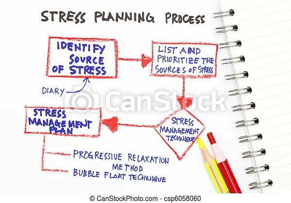 Stress management abstract with chart on stress management stock - stress management chart