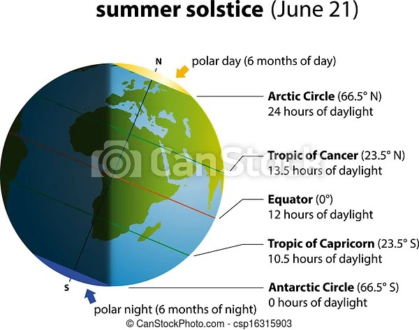 Summer solstice Illustration of summer solstice on june 21 globe