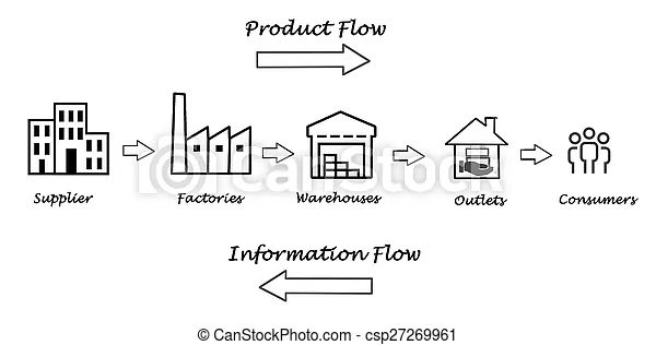 production supply chain diagram