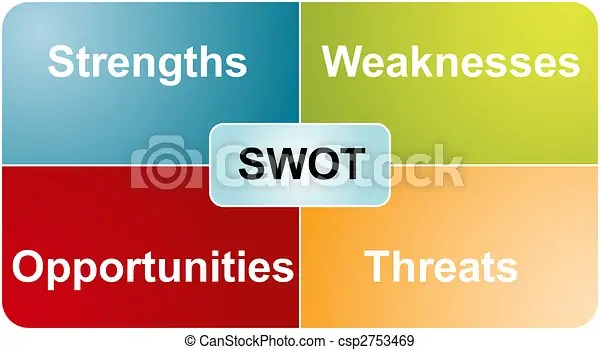 Swot analysis business diagram Swot analysis business strategy - business swot analysis