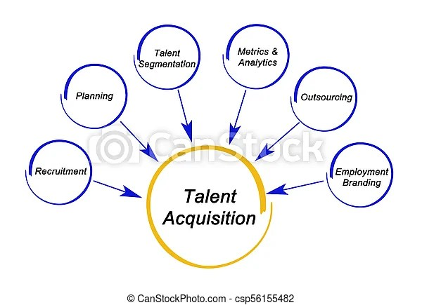 Talent acquisition strategy pictures - Search Photographs and Photo