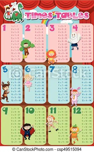 Times tables chart with kids in costume in background eps vectors