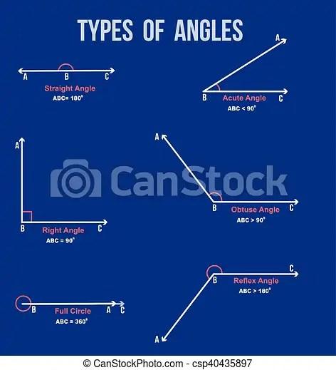Types of angles on blue background ( for basic education and eps - basic blue background