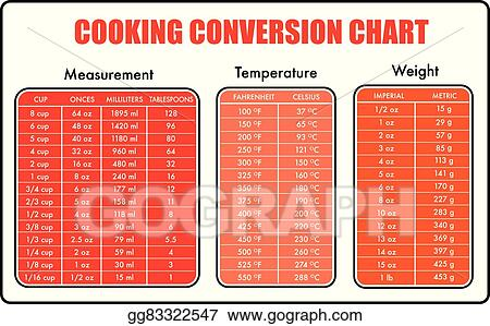 Vector Illustration - Cooking conversion table chart Stock Clip Art