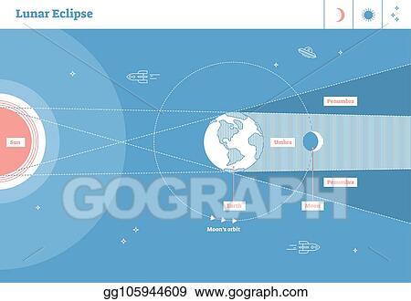 Vector Illustration - Lunar eclipse labeled vector illustration