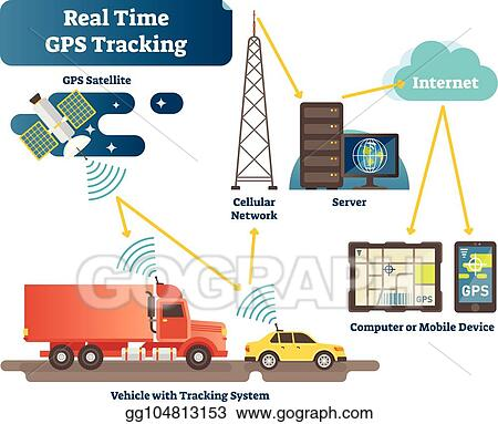 Vector Clipart - Real time gps tracking system vector illustration