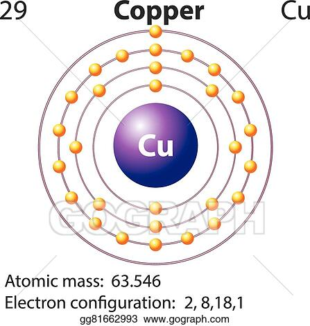 Vector Art - Symbol and electron diagram for copper EPS clipart