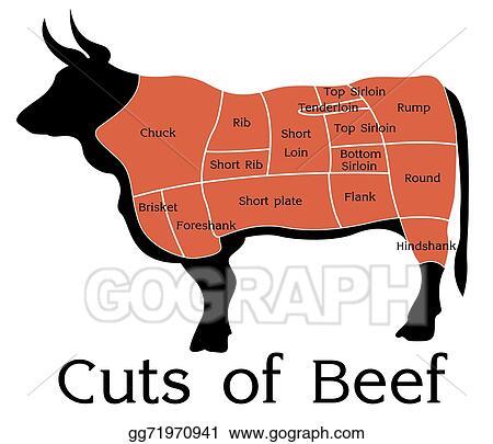 Vector Illustration - Vector beef cuts chart Stock Clip Art