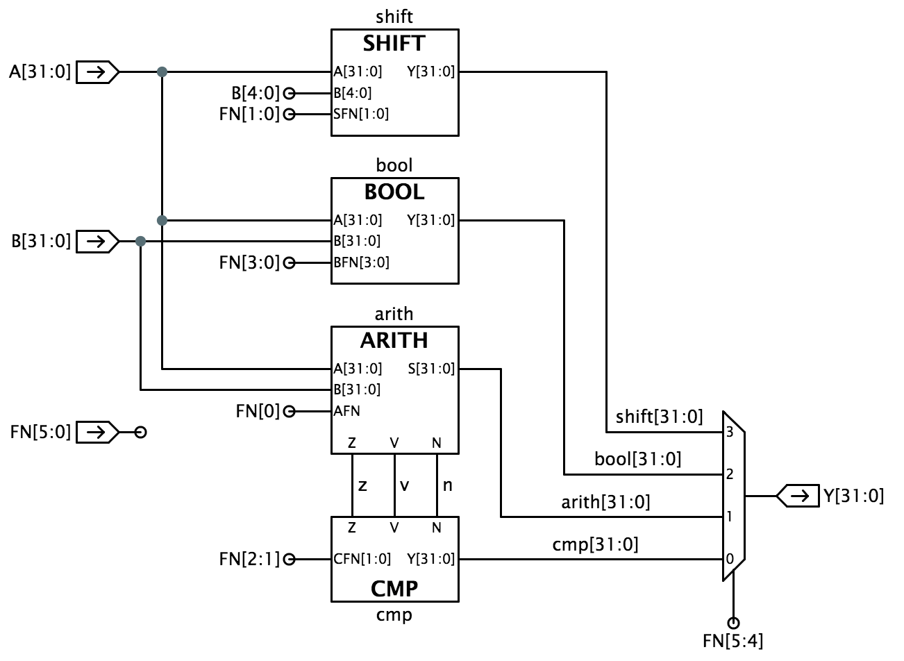 state diagram alu