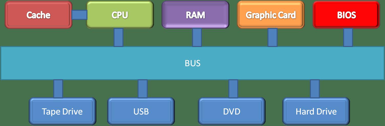 circuit diagram of a cpu
