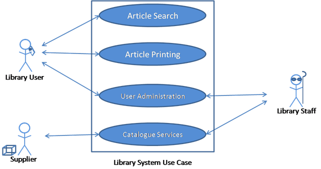Computer Forensics Investigation A Case Study Software Engineering – Use Case Diagrams Descriptions