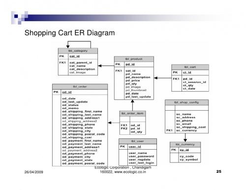 shopping cart entity relationship diagram creately