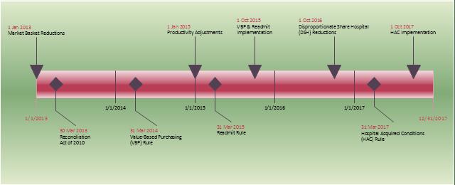 project milestones example