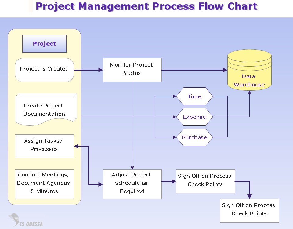 process flow diagram handbook