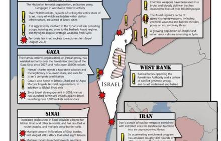 threats to Israel