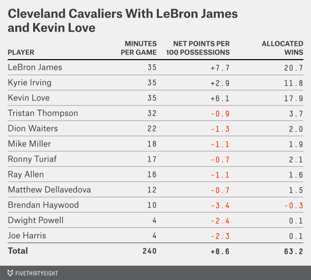 silver-datalab-lebron-love-table-21