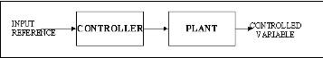 esquema controller