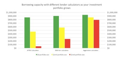 How lenders calculate your borrowing capacity in 2017 – Confidence Finance – Mortgage Brokers