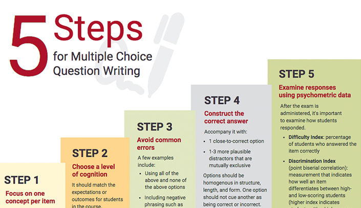 Infographic 5 Steps for Multiple Choice Question Writing