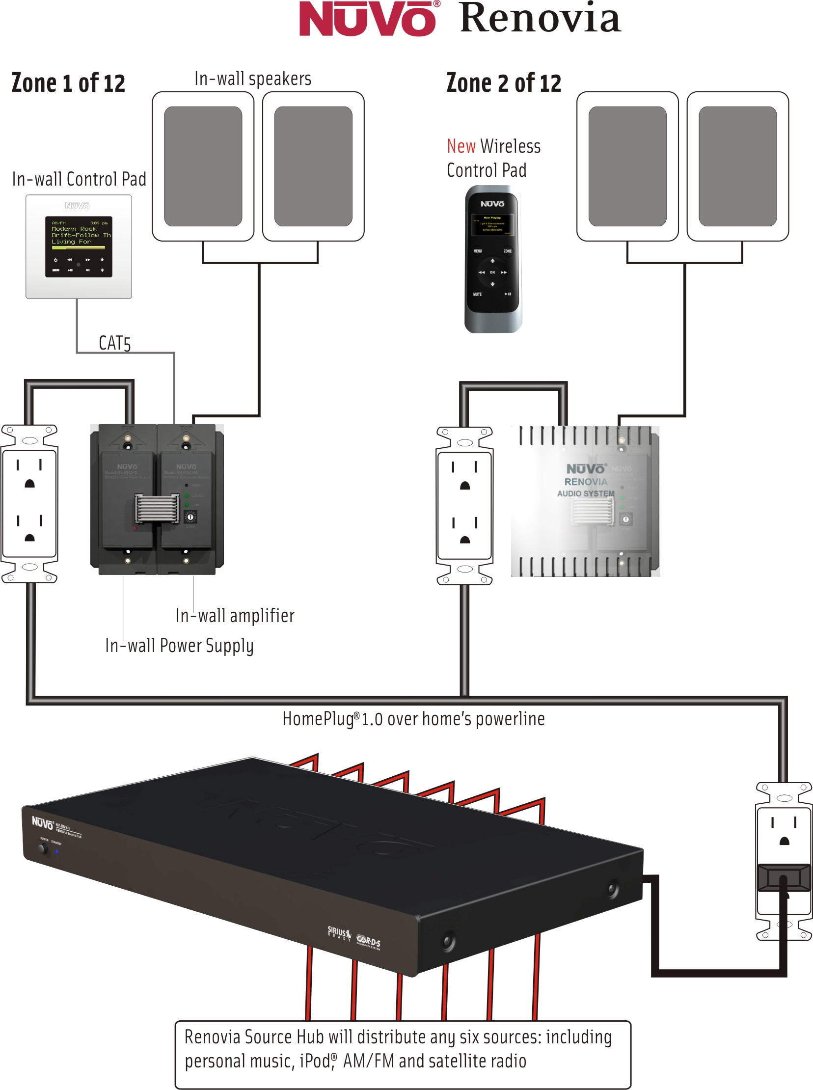Home Multi Room Audio Wiring Auto Electrical Diagram