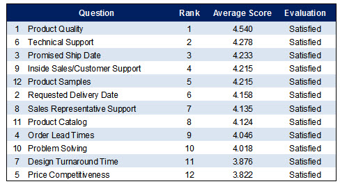 2013 European Customer Satisfaction Survey Results Connector Supplier - sample client satisfaction survey