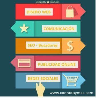 Elementos Del Marketing Online