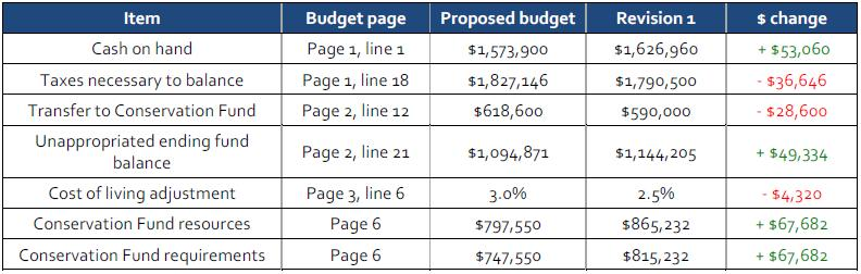Revised Budget Proposal Published for May 1 Meeting of Budget - budget proposal