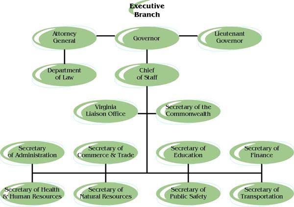 This is a picture explaining all of the positions of the executive - general power of attorney forms
