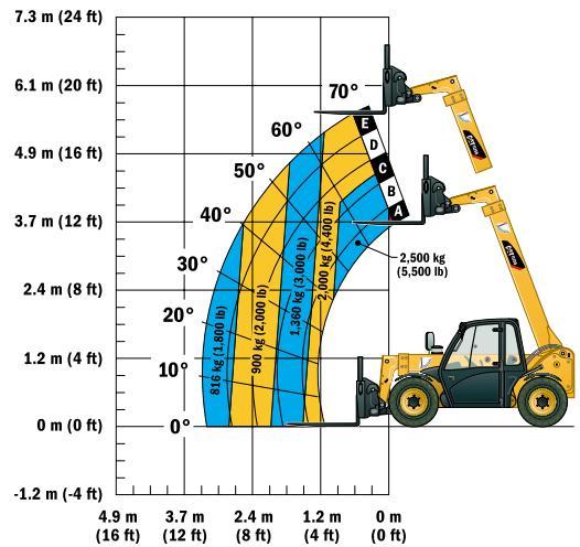 Cat Forklift Diagram Wiring Schematic Diagram