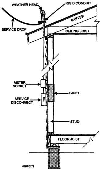 commercial electrical service entrance diagrams