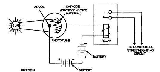 Control Circuits