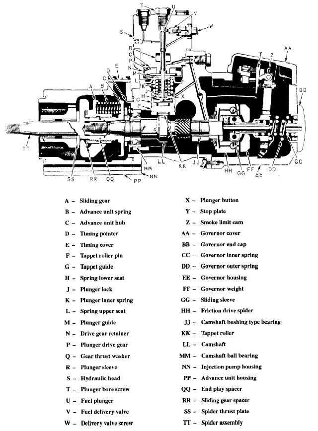 1991 f250 injector pump wiring diagram