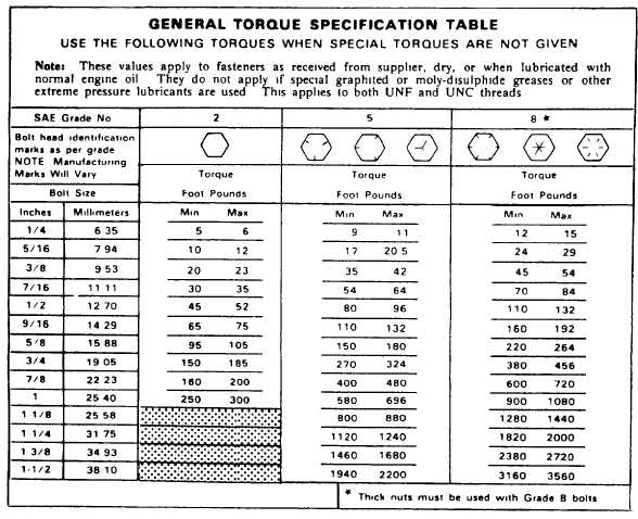 GENERAL TORQUE SPECIFICATION TABLE - bolt torque chart