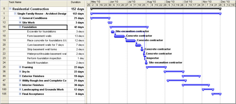 What is a Gantt Chart? - Use in Construction Project Management