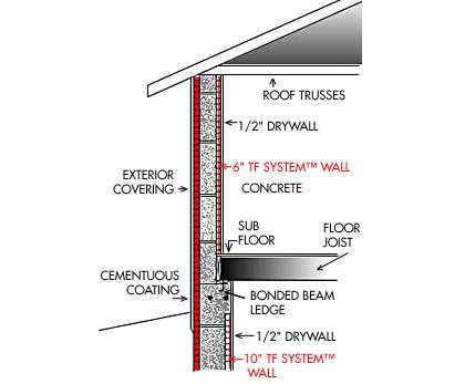 INSULATED CONCRETE FORMS Sustainable Green House Design - Concrete Wall Insulation