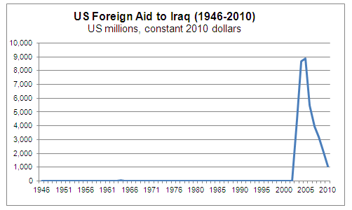 Foreign Aid to Iraq Graph
