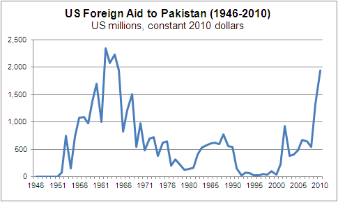 Foreign Aid to Pakistan Graph