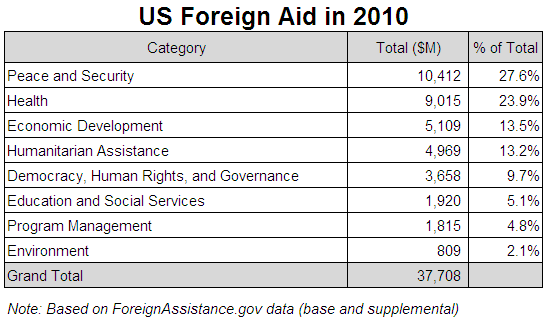 US Aid by Category - Table