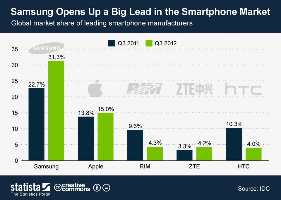 Apple yields it\u0027s global lead in smartphones Strategy Inc