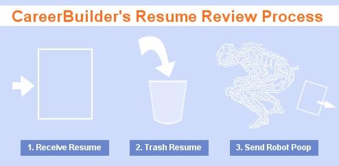 CareerBuilder\u0027s Free Resume Review Is Bot-Driven Junk \u2013 Consumerist - careerbuilder resume